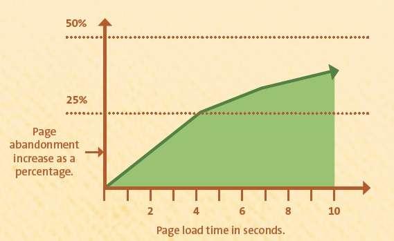 importancia velocidade carregamento site